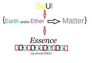 Sol 2 Essence